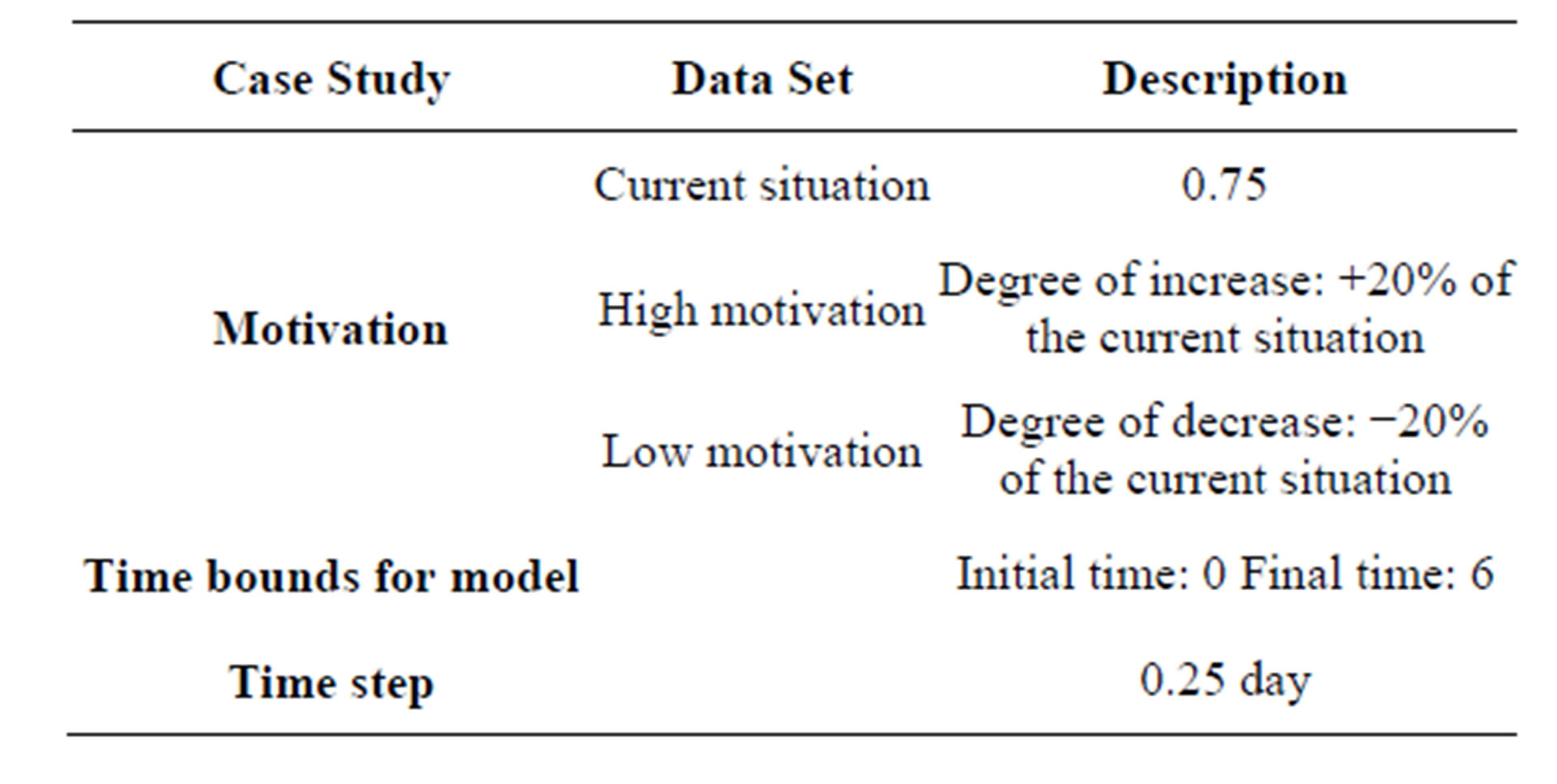 modeling of an organizational environment by system dynamics and table 1 case study conditions