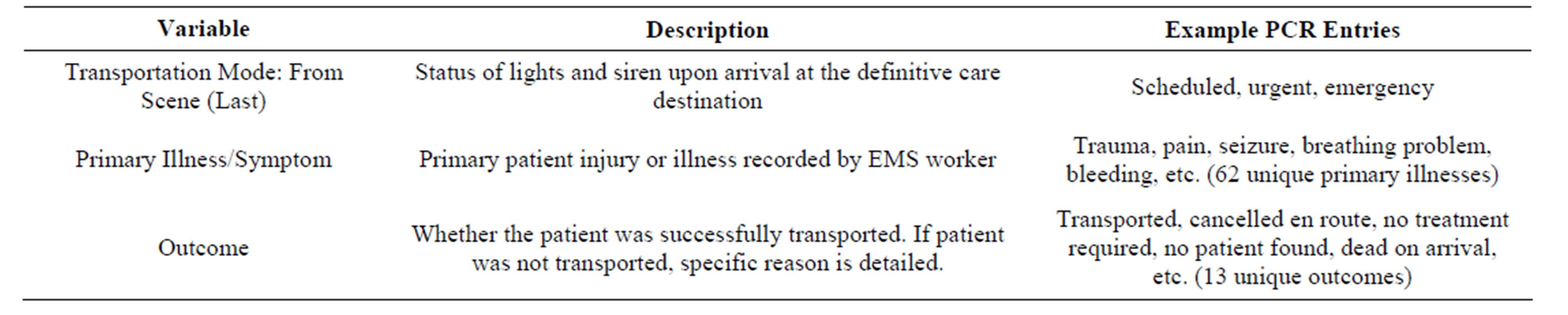 Patient Transport Job Description