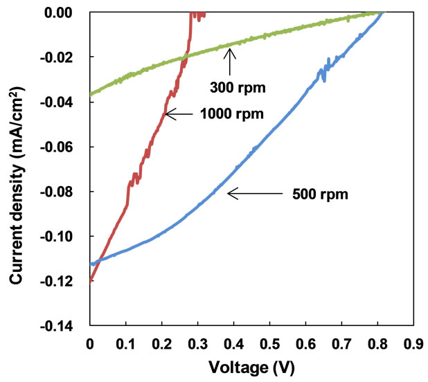 fabrication and characterization of poly