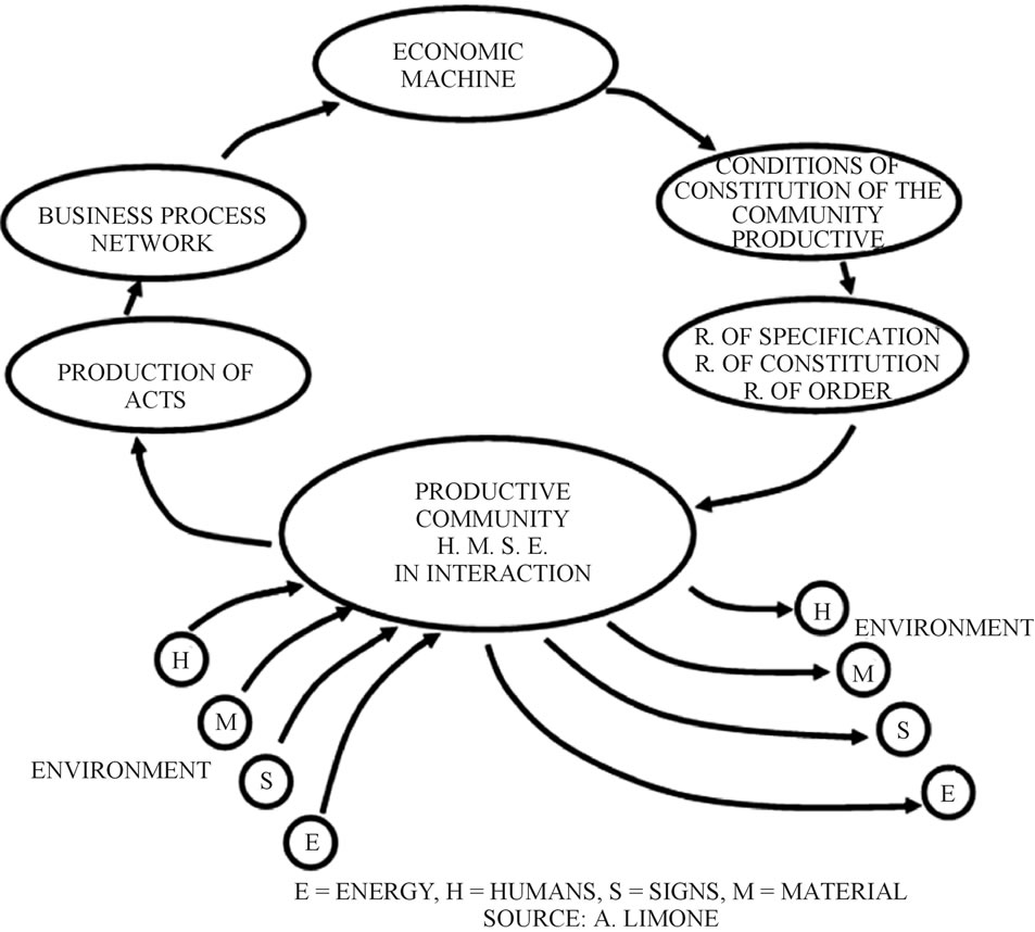 the theory of the organization and the new paradigms