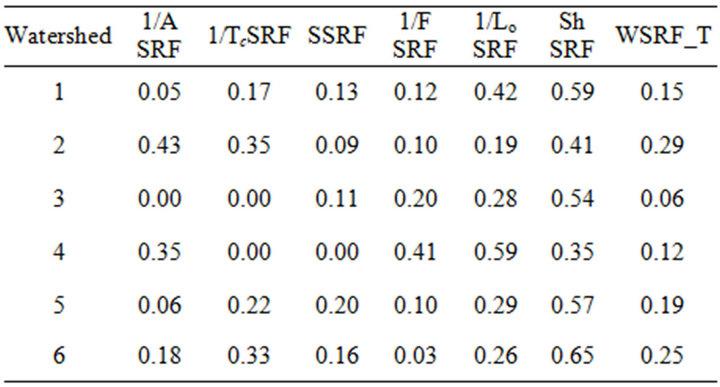 Flash Flood Risk Assessment Using Morphological Parameters
