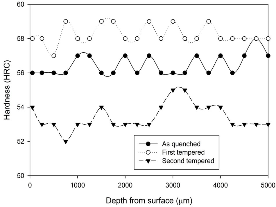 investigating the effects of heat treatment on metals essay Heat treatment of a metal or alloy is a technological procedure, including controlled heating and cooling operations, conducted for the purpose of changing the alloy microstructure and resulting in achieving required properties there are two general objectives of heat treatment.