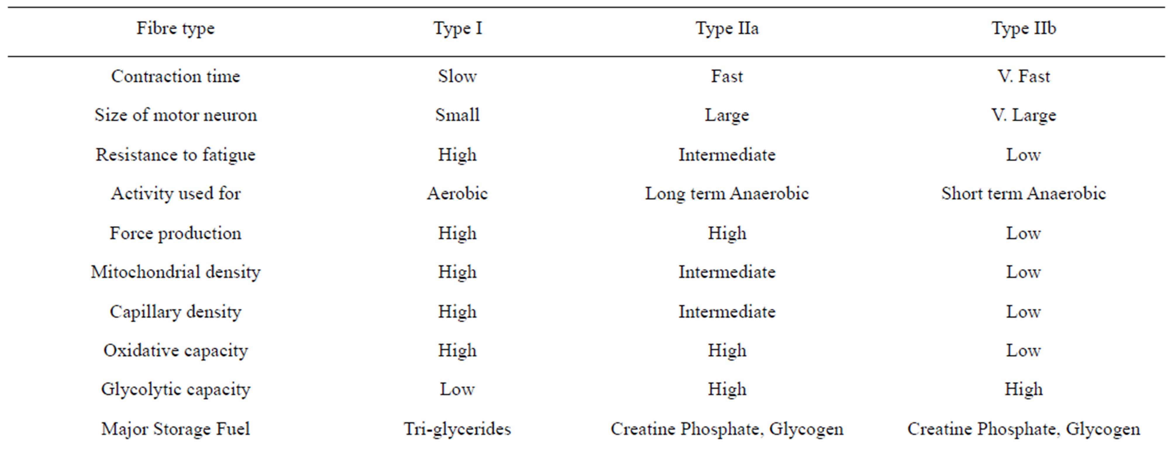 Muscle fiber types chart images for Different types of tables in html