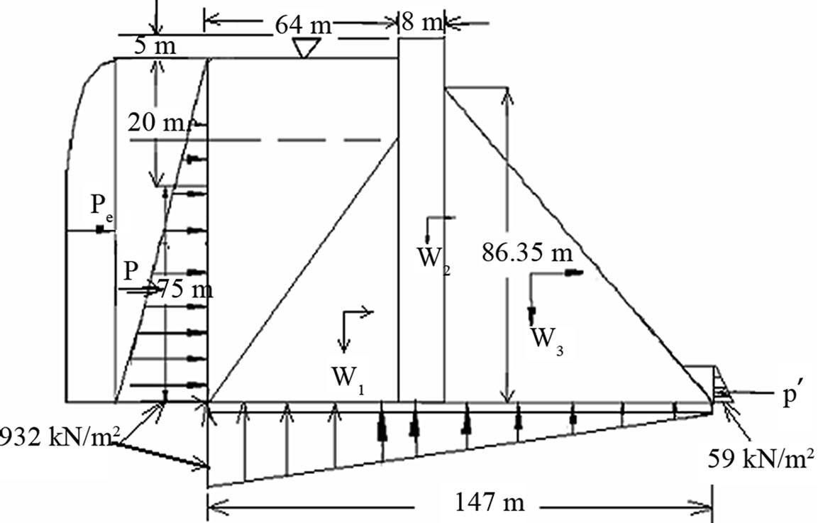 comparison  design  analysis  concrete gravity dam