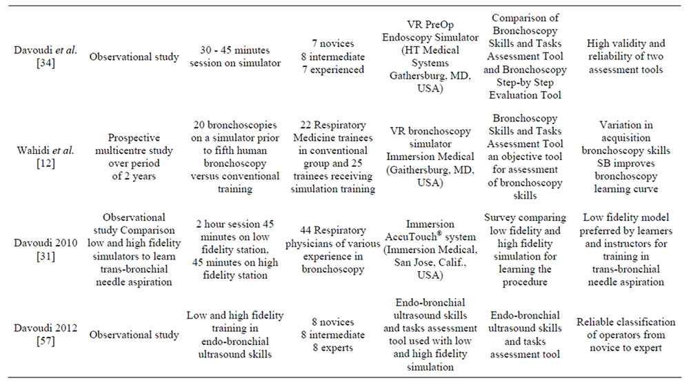 Developments in Simulation Bronchoscopy Training