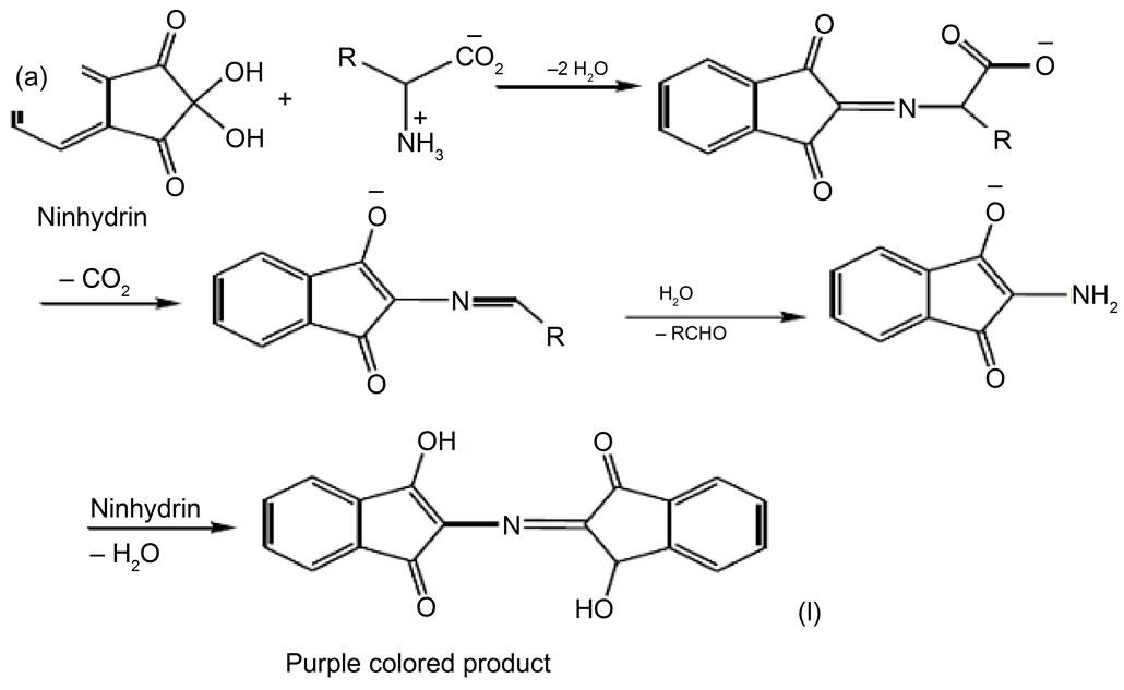 Validation Of A Hplc Method For Determination Of Glutamine