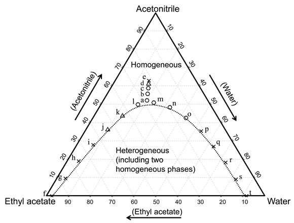 Experiments and Considerations through the Phase    Diagram