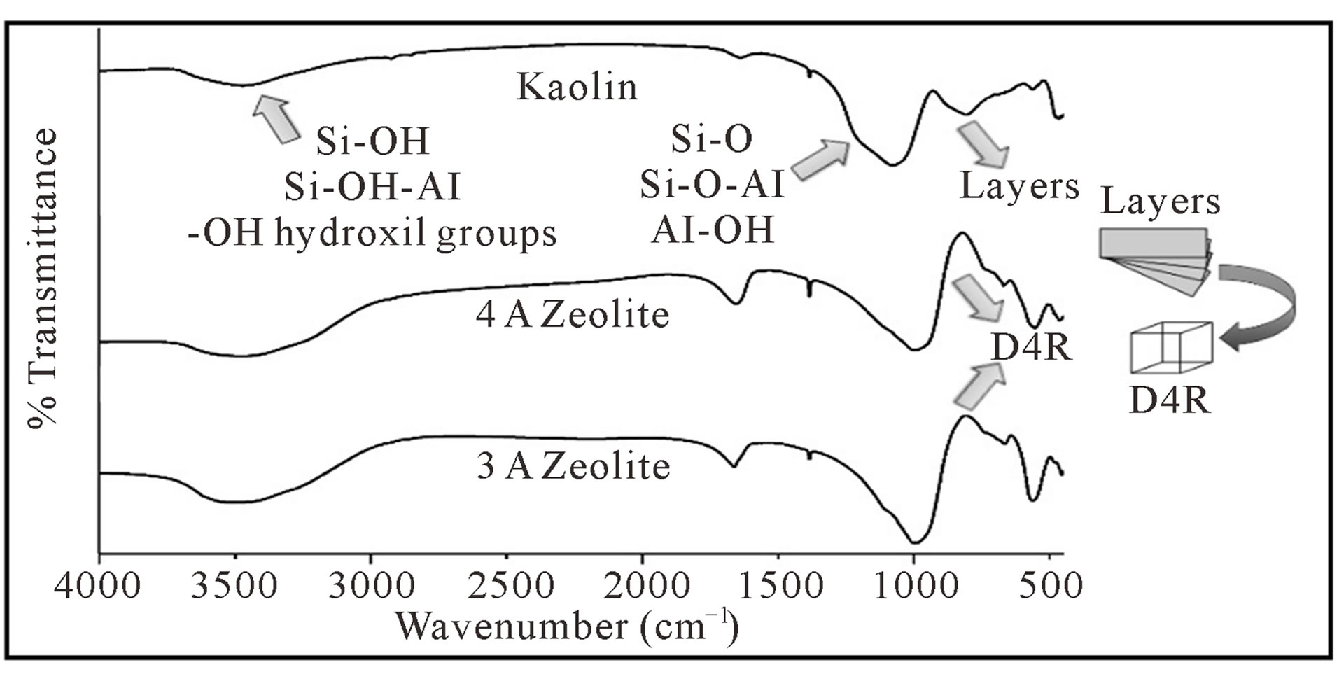 Application of 3a zeolite prepared from venezuelan kaolin - Ir table for inorganic compounds ...