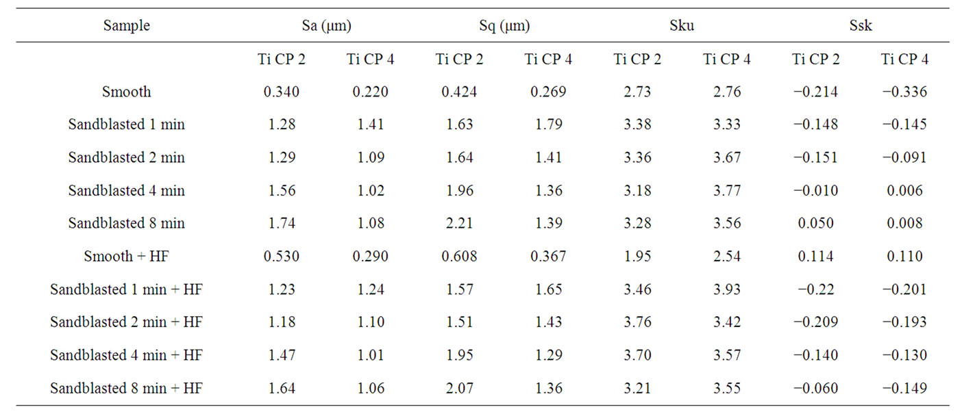 The effect of sand blasting and hydrofluoric acid etching for Html table parameters