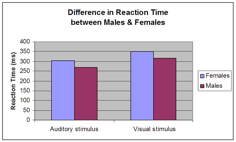 reaction time essay One of the most investigated factors affecting reaction time is 'arousal' or state of found that being forced to write an essay defending opinions that the writer.