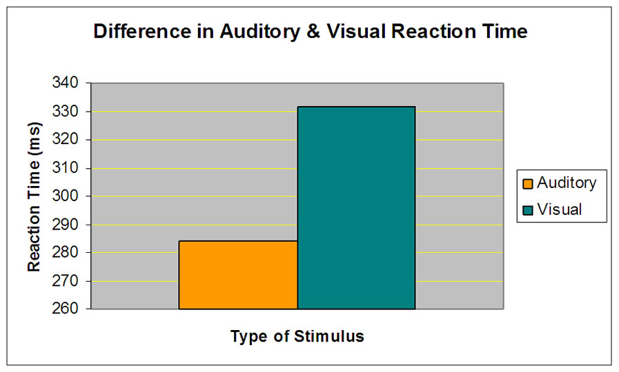 comparison between auditory and visual simple reaction times, Muscles