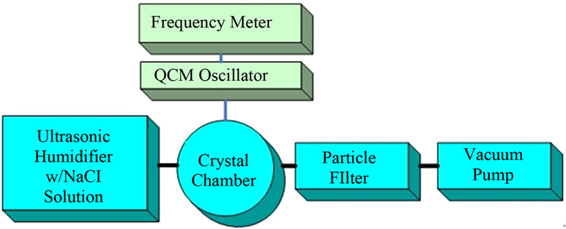 Synthesizing nanoparticles using reactions occurring in aerosol phases figure 5 experimental arrangements to measure weight of solution collected by a qcm crystal ccuart Image collections