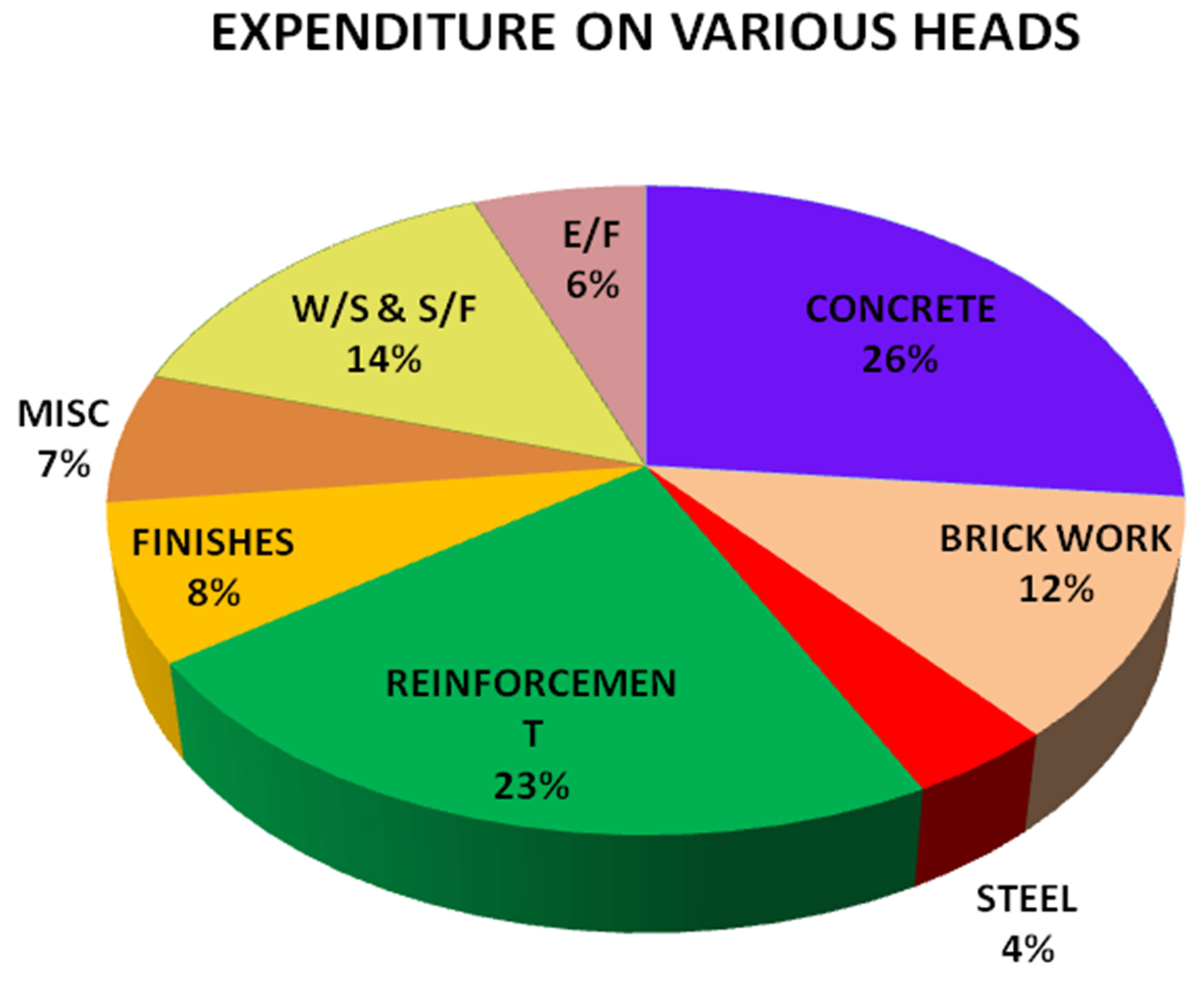 Cost Calculator For Building Construction In India