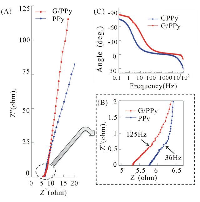 graphene  polypyrrole nanocomposite as electrochemical