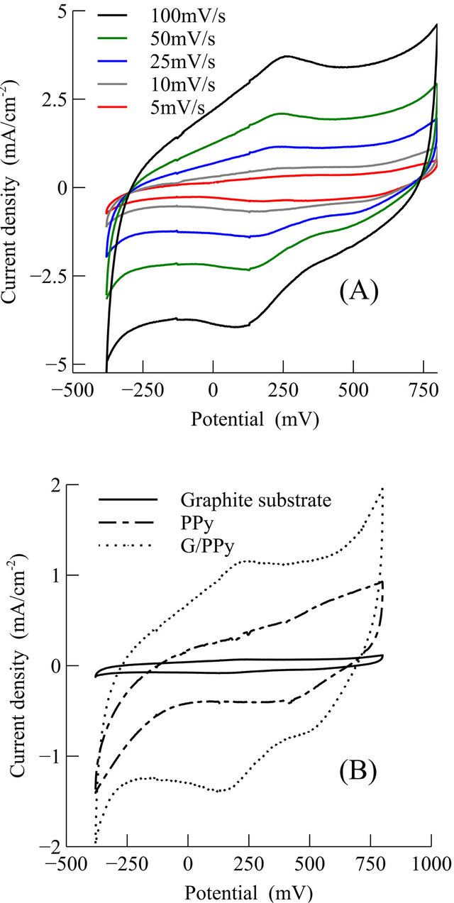 graphene  polypyrrole nanocomposite as electrochemical supercapacitor electrode  electrochemical