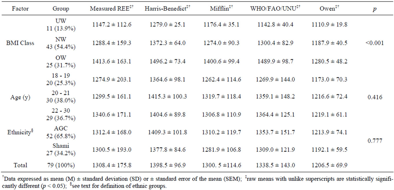 Variation Of Resting Energy Expenditure With Body Mass Index, Age, And  Ethnicity