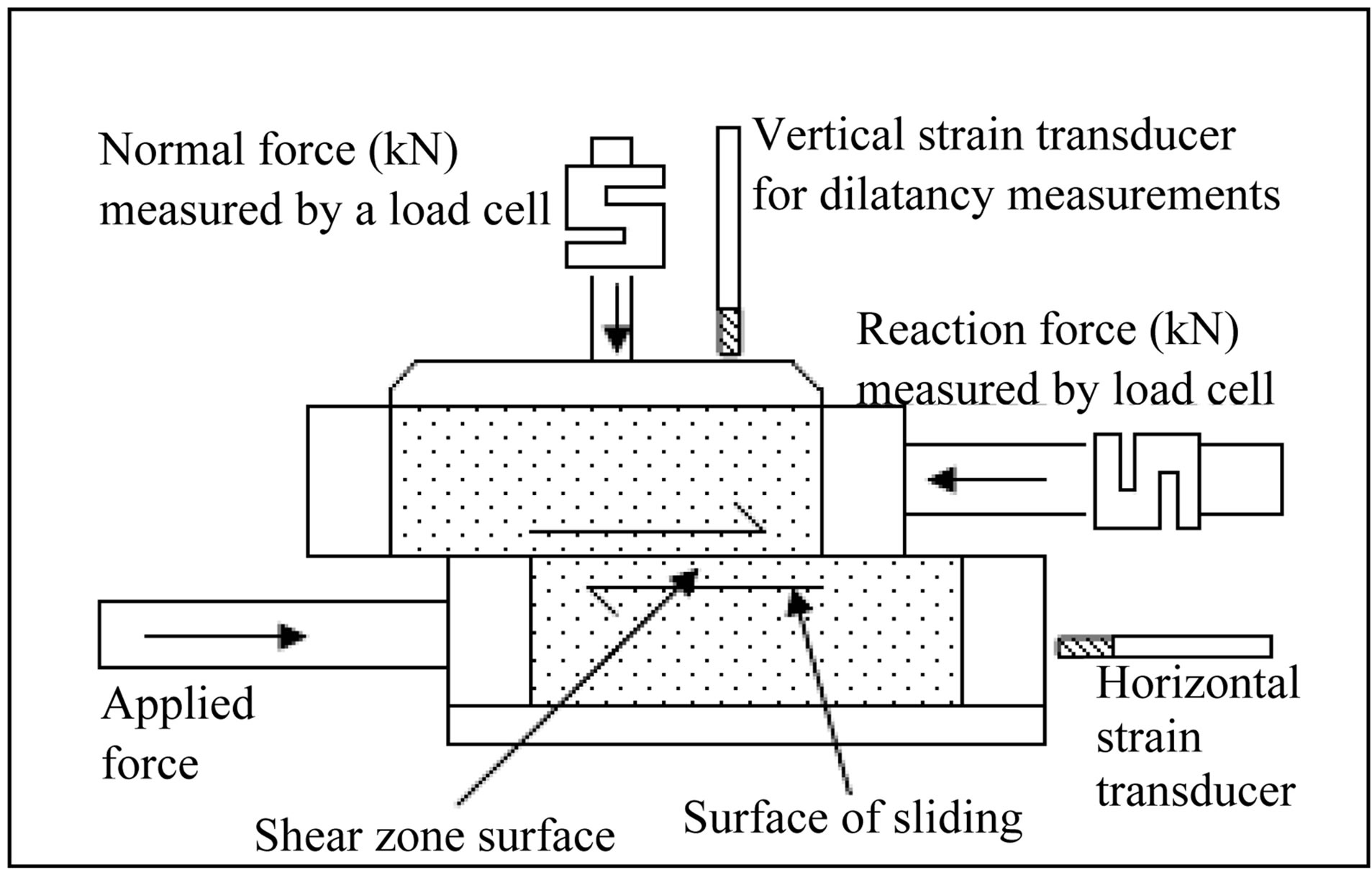Direct Shear Test; To Determine Shear Strength of Soil.