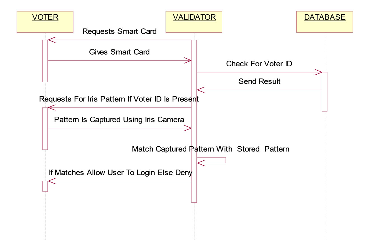 Secured electronic voting protocol using biometric authentication authentication sequence diagram ccuart Choice Image