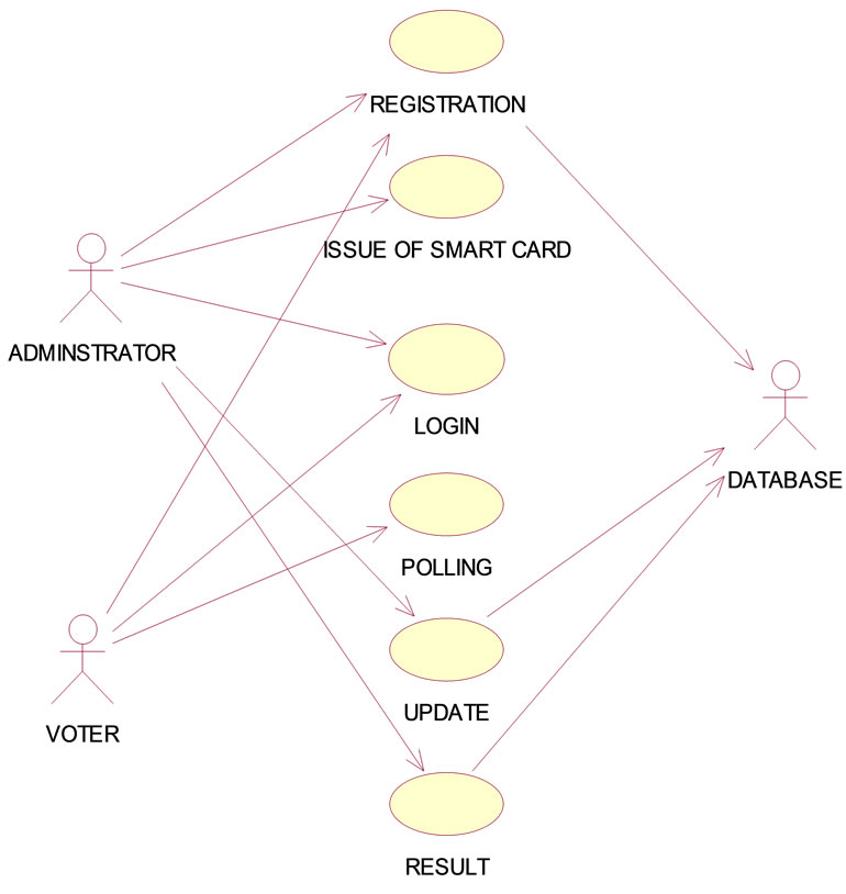 Secured electronic voting protocol using biometric authentication main use case diagram ccuart Choice Image