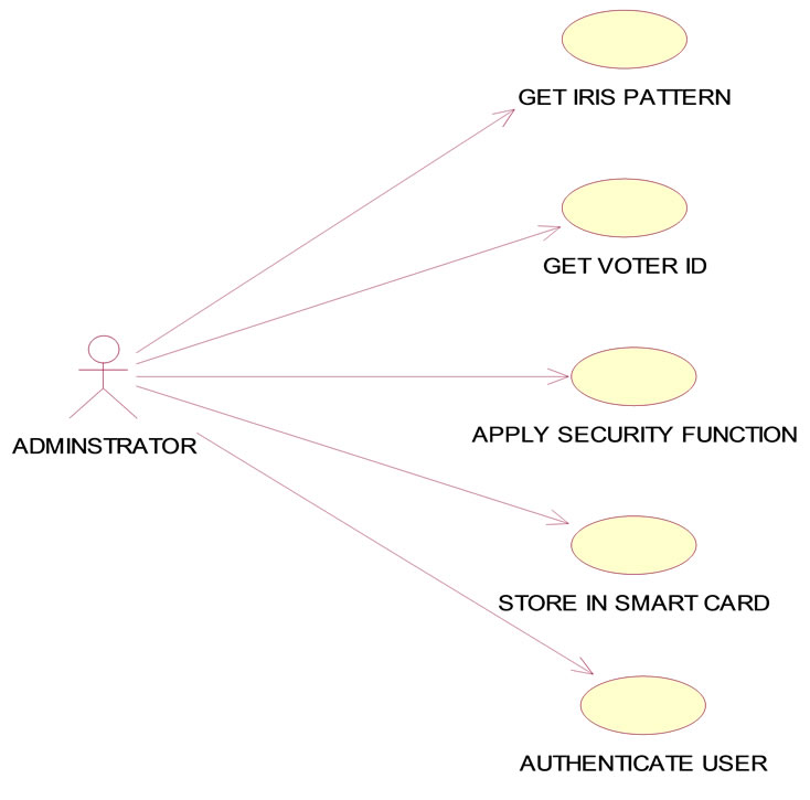 e voting by using biometrics Secured electronic voting machine using biometric dr s karthikeyan, j nithya department of eee, annamalai university, chidambaram, tamilnadu, india abstract.