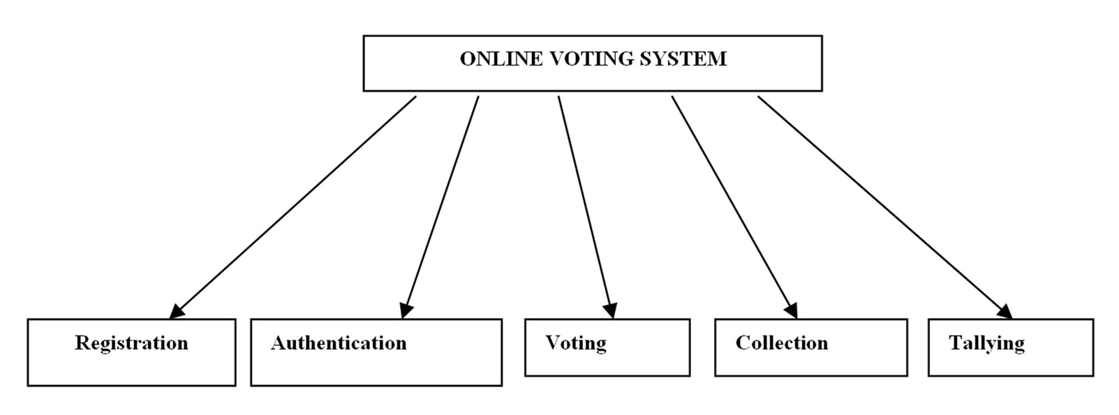 Secured Electronic Voting Protocol Using Biometric Authentication