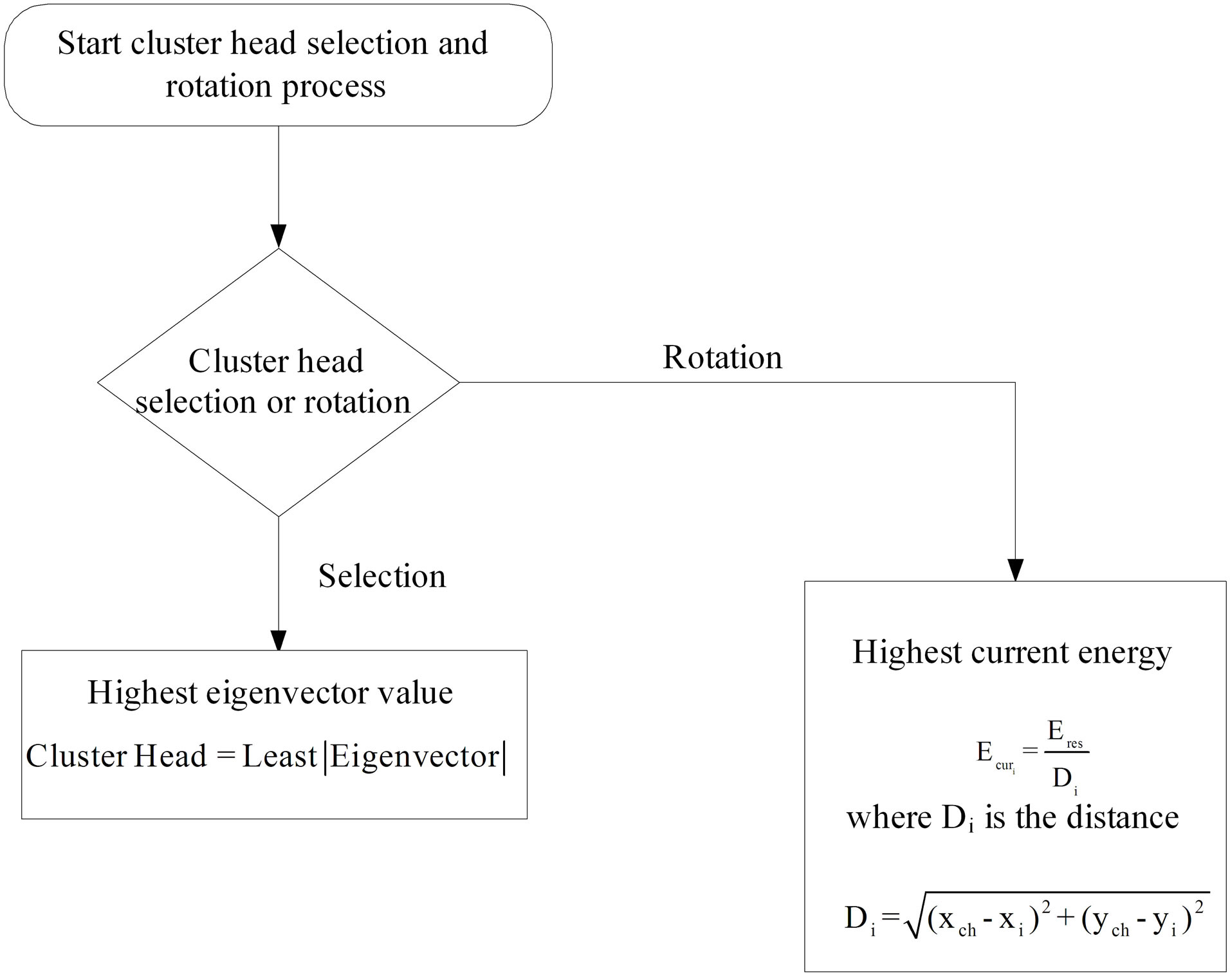 Clustering in wireless multimedia sensor networks flow chart for selection and election of cluster head geenschuldenfo Gallery