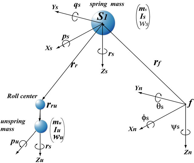 sprung and unsprung mass of a vehicle pdf