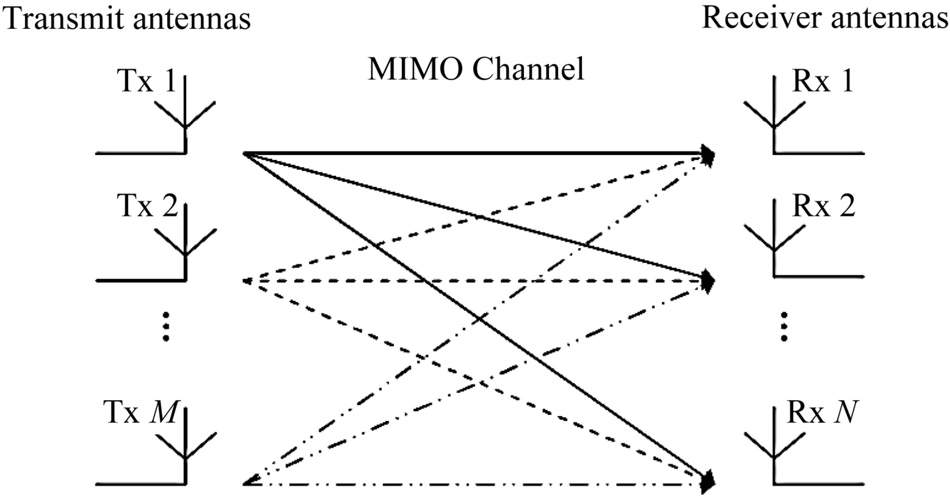 A High Spectral Efficient Non Binary Tcm Scheme Based Novel Decoding Ttc M Block Diagram Figure 1 Mimo System