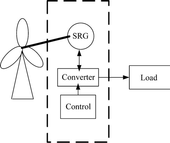 switched reluctance generator for variable speed wind