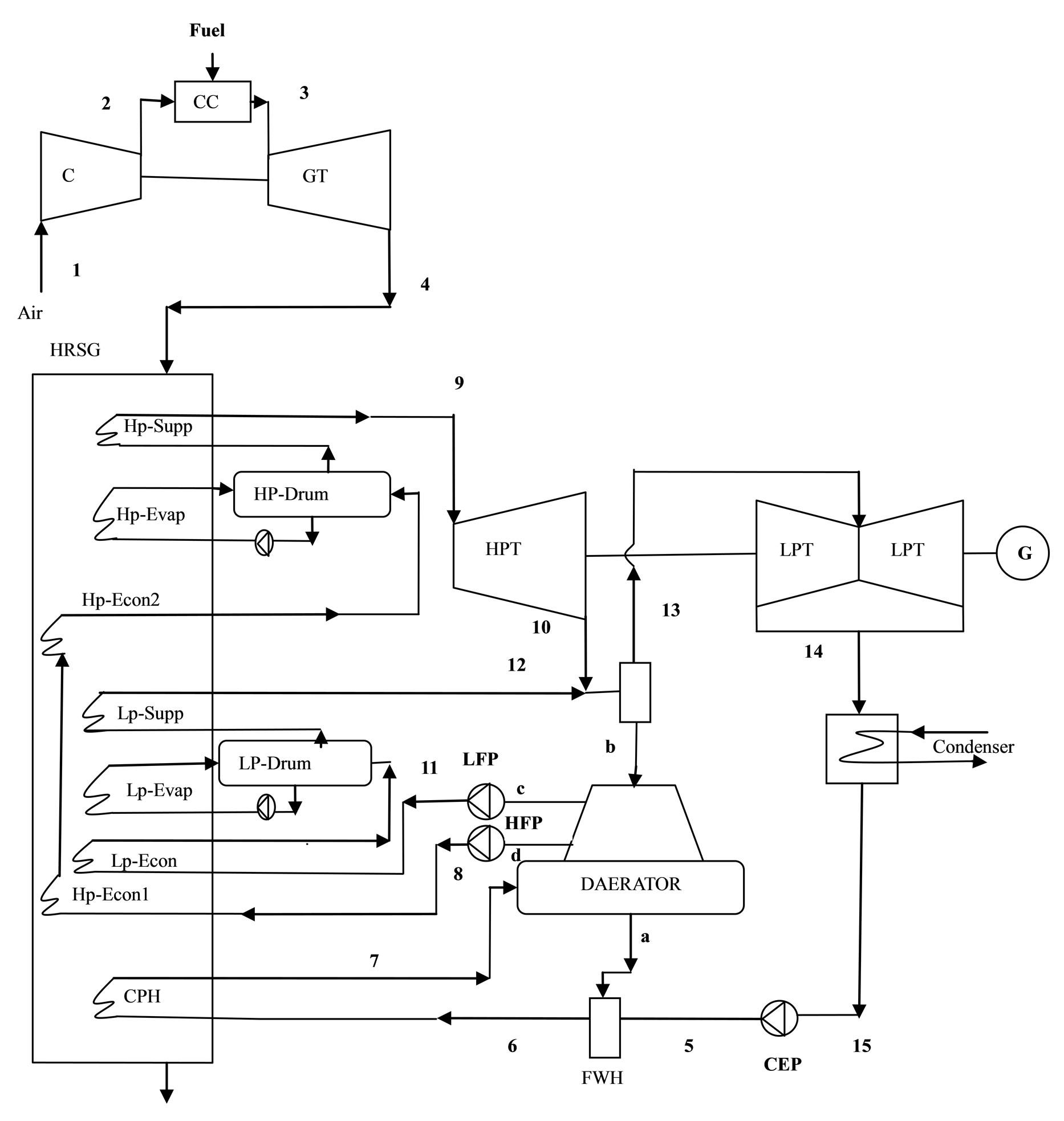 power plant line diagram line diagram of thermal power plant indicating each and ... thermal power plant line diagram