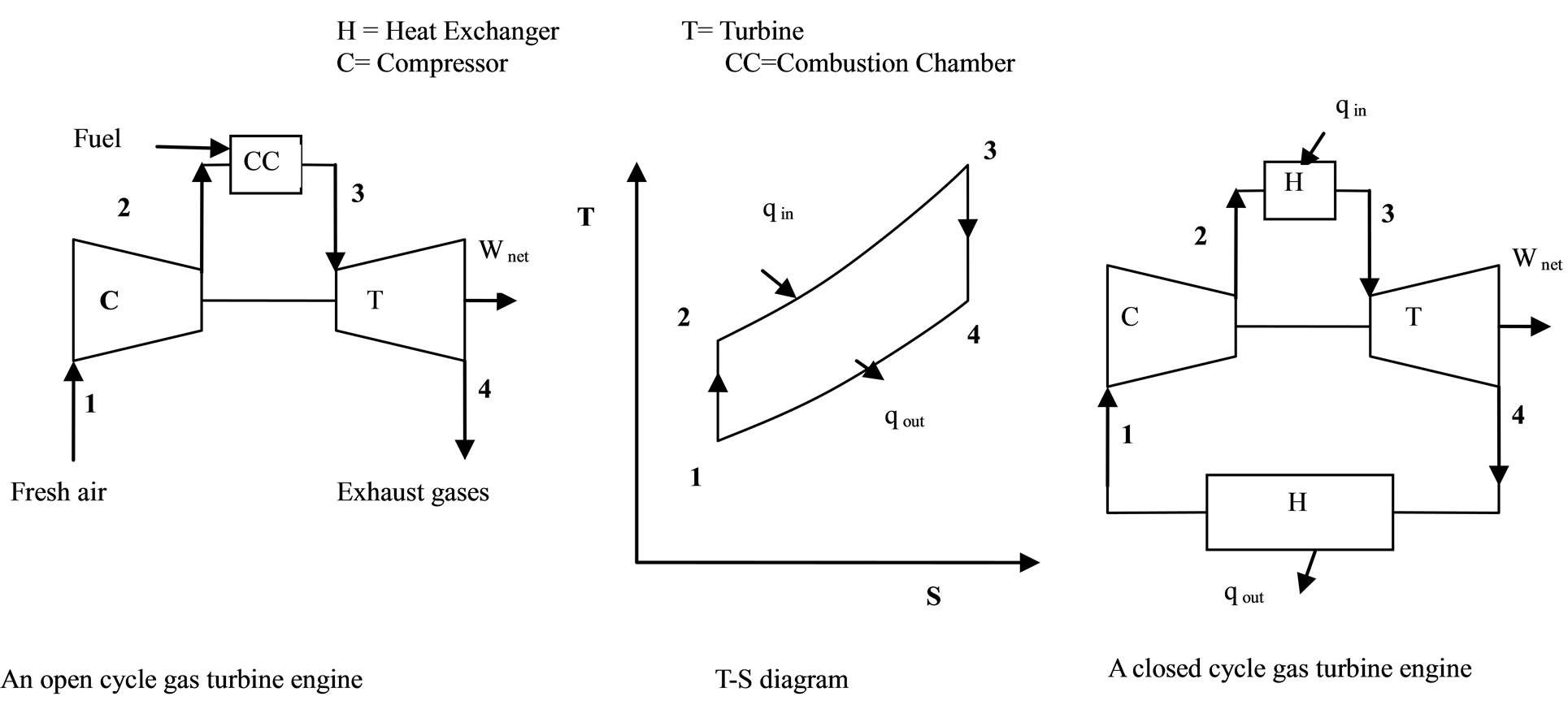 An Approach To Analyse Energy And Exergy Analysis Of Thermal Power Nuclear Plant Layout Operation Figure 2 Chematic Brayton Cycle
