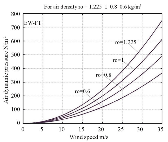 geopotential height pressure relationship with altitude