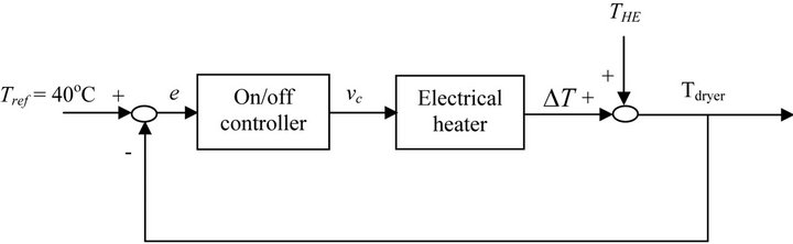 Temperature Control in a PV-WIND Medical Herb Dryer System