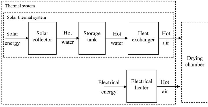 Temperature control in a pv wind medical herb dryer system block diagram of the thermal system ccuart Image collections
