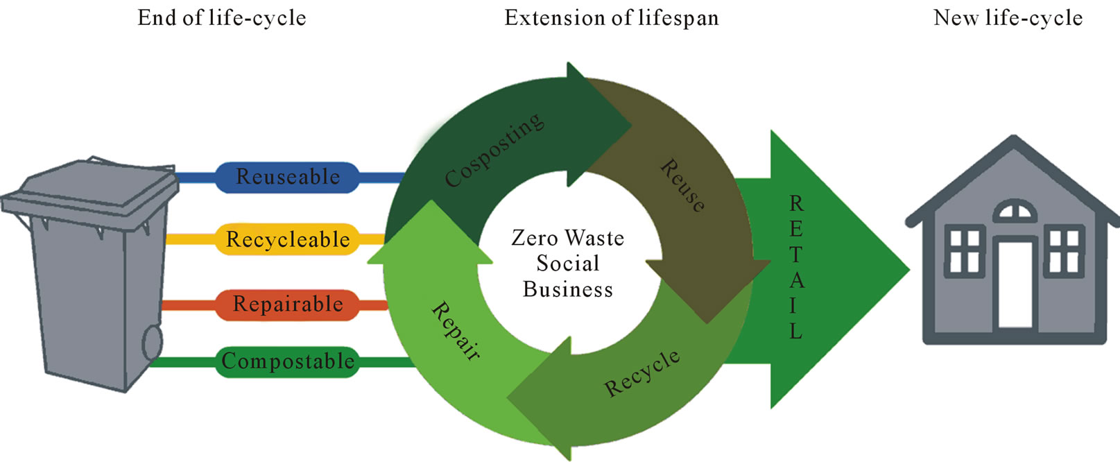 product lifecycle of sprite