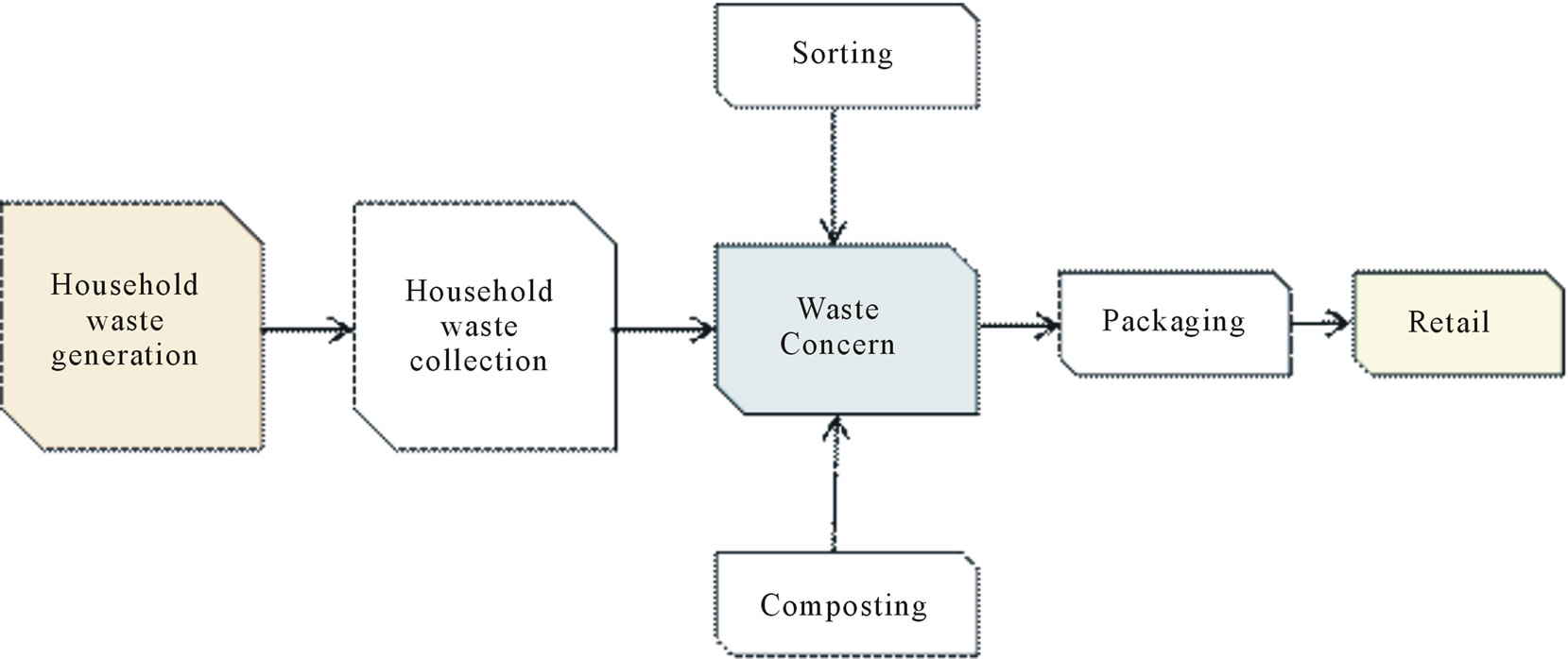 waste management case analysis Analysis of waste generation variables and people's attitudes towards waste management system: a case of bangkok, thailand.