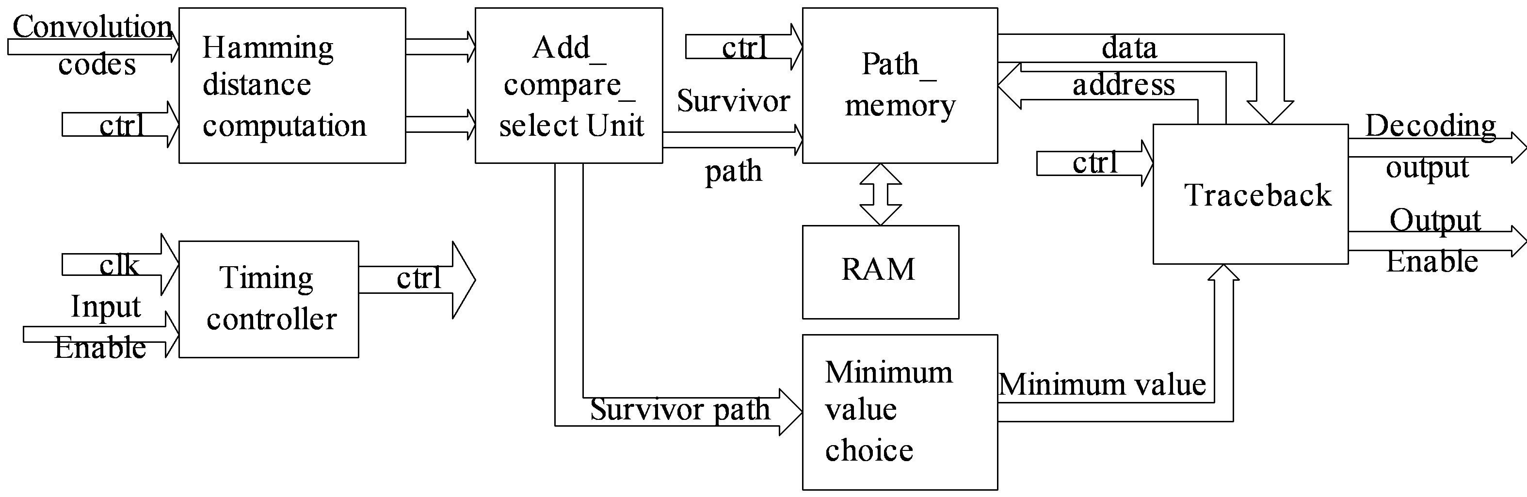 fpga design and implementation of a convolutional encoder and a rh file scirp org Viterbi Algorithm Matlab Viterbi Algorithm Example