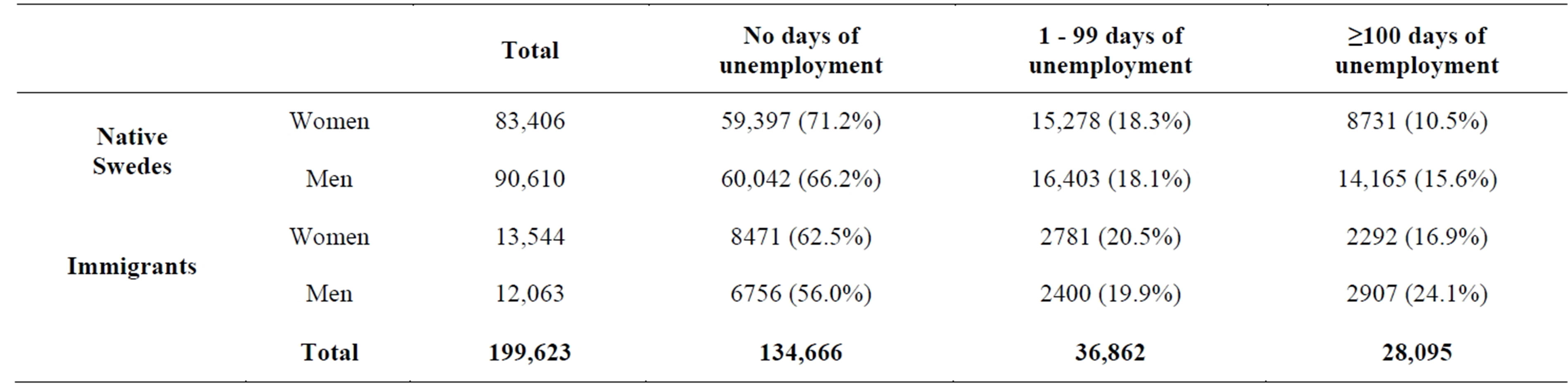 unemployment at a young age and later unemployment in native distribution of unemployment in 1992 for individuals in the study