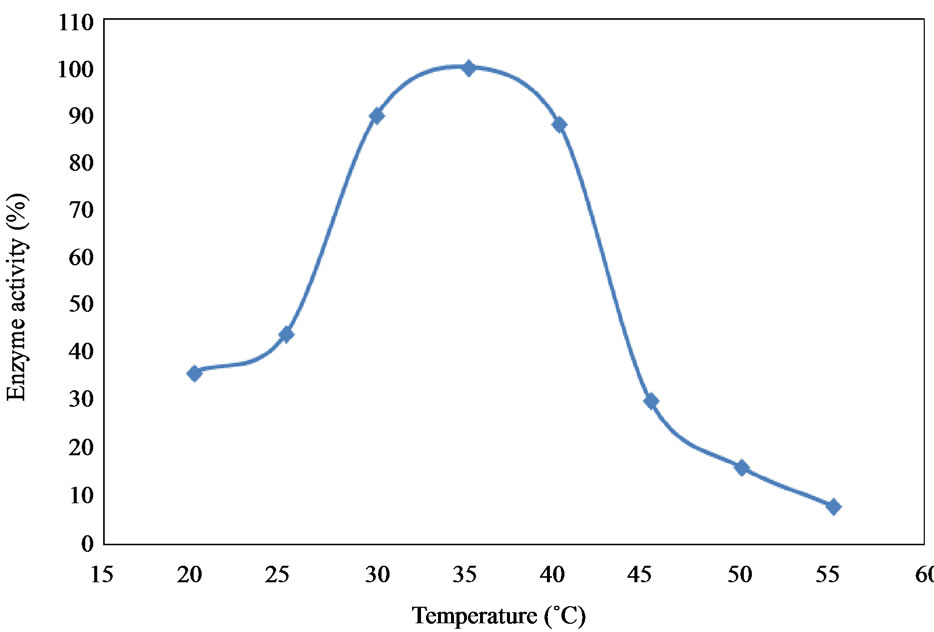 the effect of varying molecular weights If i measure the viscosity of poly(methyl methacrylate) of different samples and i  get the same, should it  molecular weight distribution also affect the viscosity.