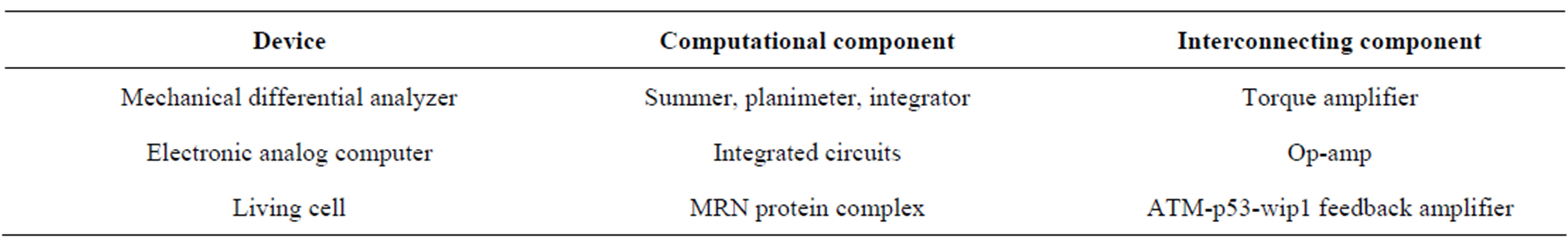 The Relative Biologic Effectiveness Versus Linear Energy Transfer Op Amp Summer Circuit Table 1 Analogous Components Of Cell And Man Made Devices