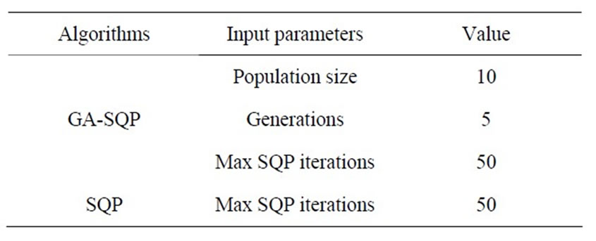 A Hybrid GA-SQP Algorithm for Analog Circuits Sizing