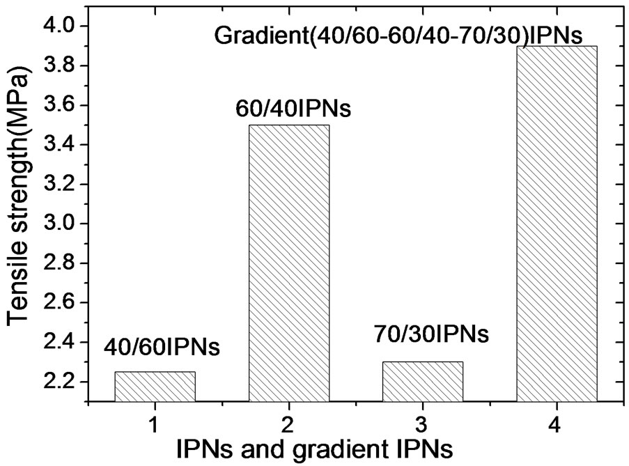 relationship between sinuosity and gradient generator