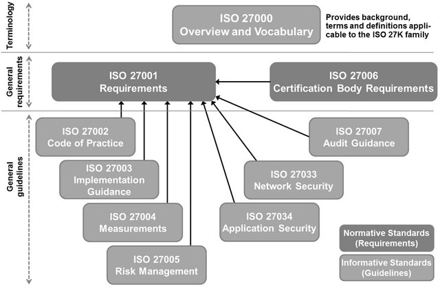 Isoiec 27000 27001 And 27002 For Information Security Management