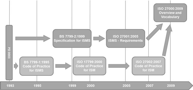 information security standards iso 27001 and iso 27002