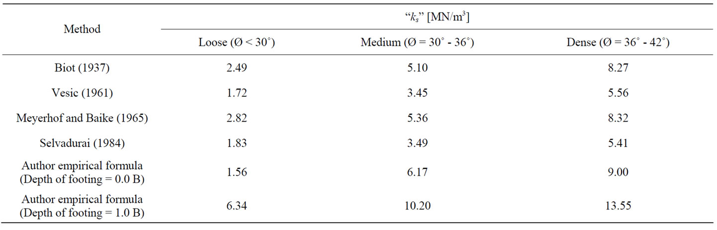 An experimental study on the effect of foundation depth for Soil young s modulus