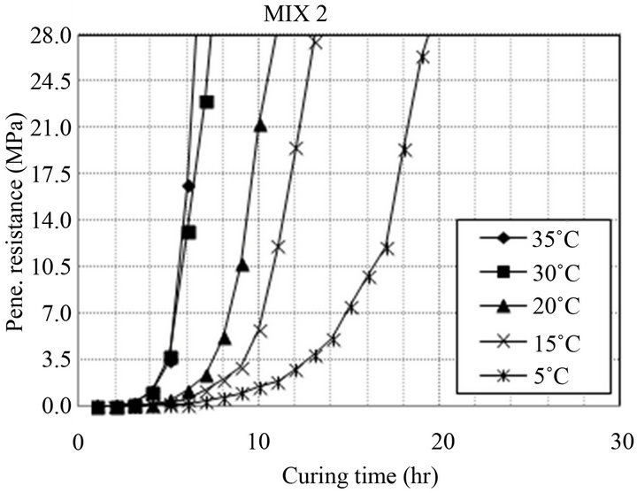 A study on the quality control of concrete during the slip for How long should concrete cure before removing forms