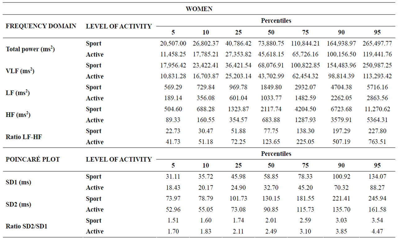 Normal values of heart rate variability at rest in a young table 6 percentiles 5 10 25 50 75 90 and 95 for the frequency domain and poincar plot parameters for the groups of women nvjuhfo Gallery