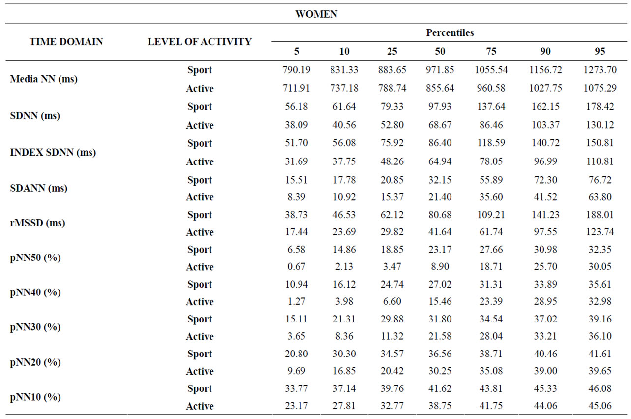 Table 5. Percentiles 5, 10, 25, 50, 75, 90 and 95 for parameters in the  time domain for female groups.