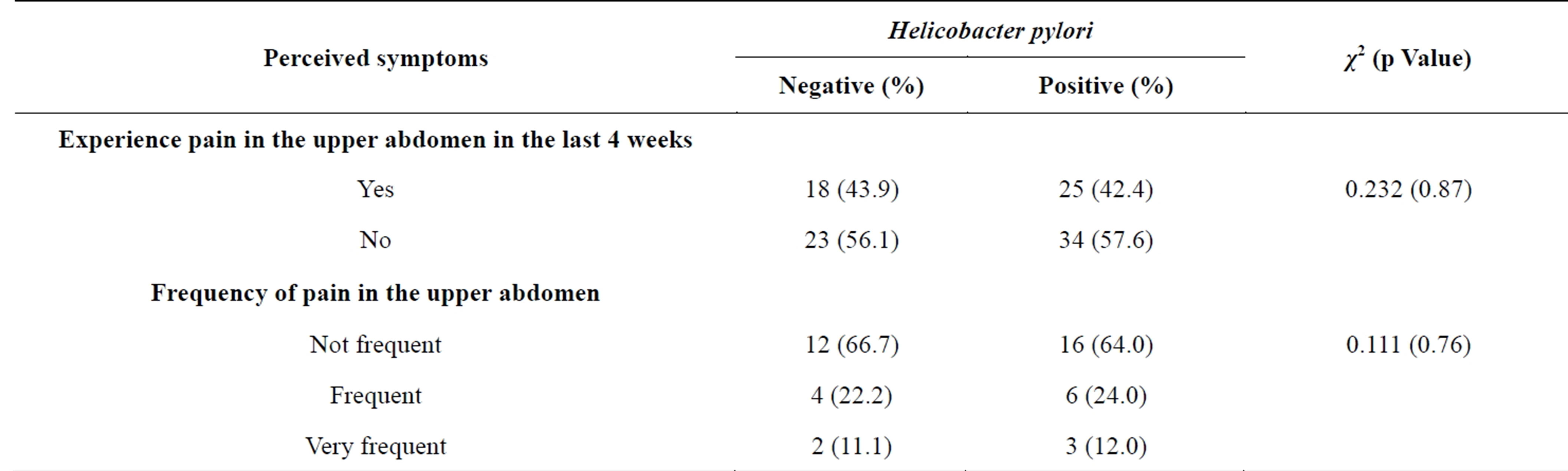 Helicobacter pylori research paper