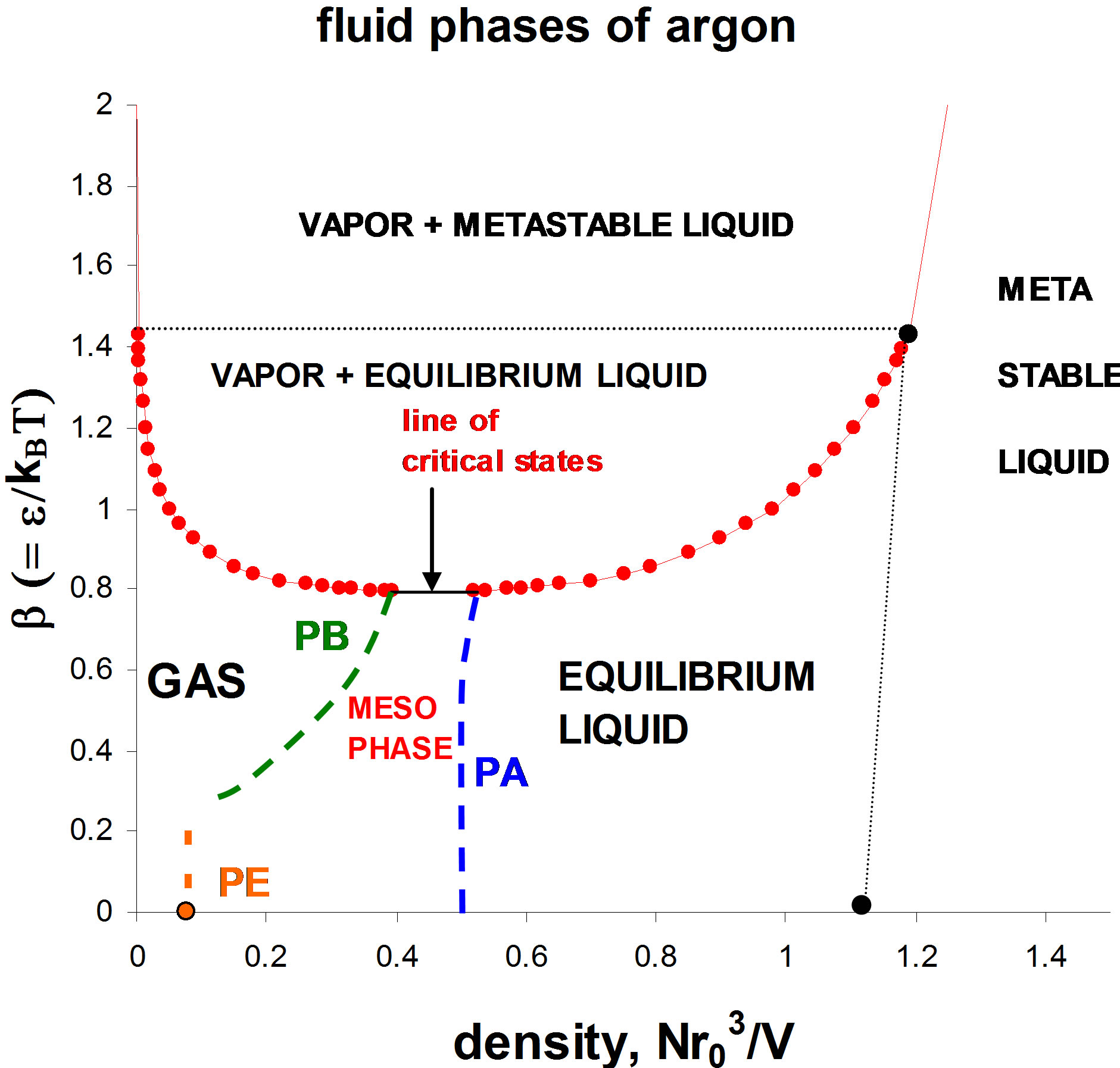 Fluid phases of argon a debate on the absence of van der waals fluid phases of argon a debate on the absence of van der waals critical point pooptronica Images